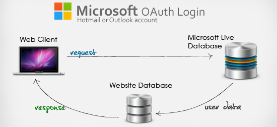 Microsoft Login Connect